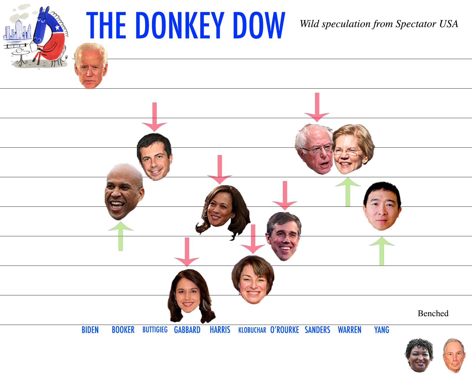 donkey dow california